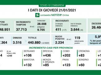 Coronavirus in Lombardia, 2.234 nuovi casi e 55 morti in più