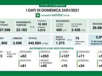 Coronavirus in Lombardia, 1.375 nuovi casi e 44 morti in più