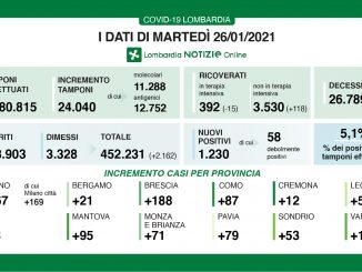 Coronavirus in Lombardia, 1.230 nuovi casi e 77 morti in più