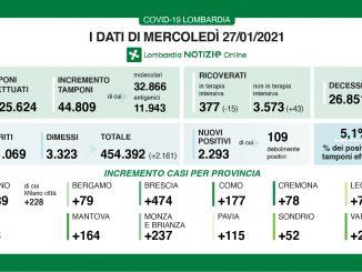 Coronavirus in Lombardia, 2.293 nuovi casi e 62 morti in più