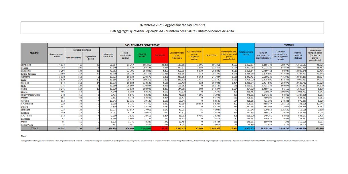 tabella bilancio 26 febbraio 2021