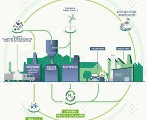 Il riciclo della plastica, dall'Upcycling al Waste to Chemicals ai Distretti Circolari: le soluzioni di Nextchem per la gestione dei rifiuti plastici