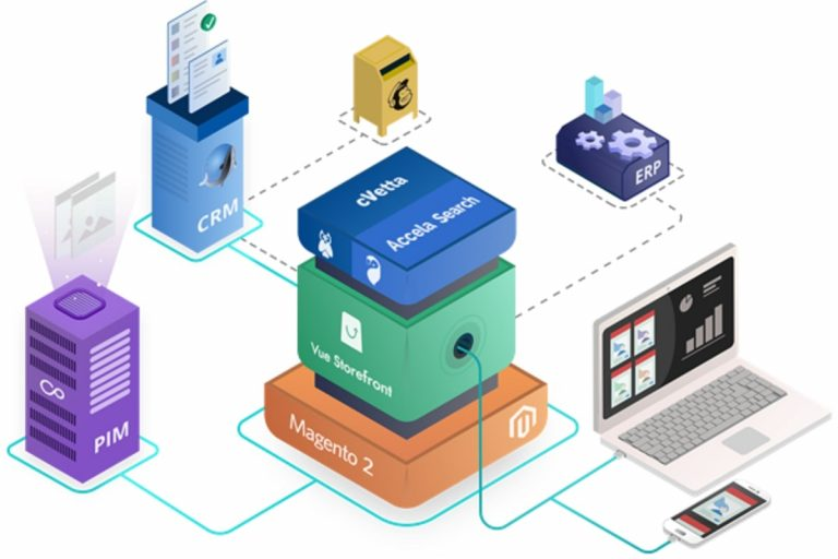 innovazione e-commerce