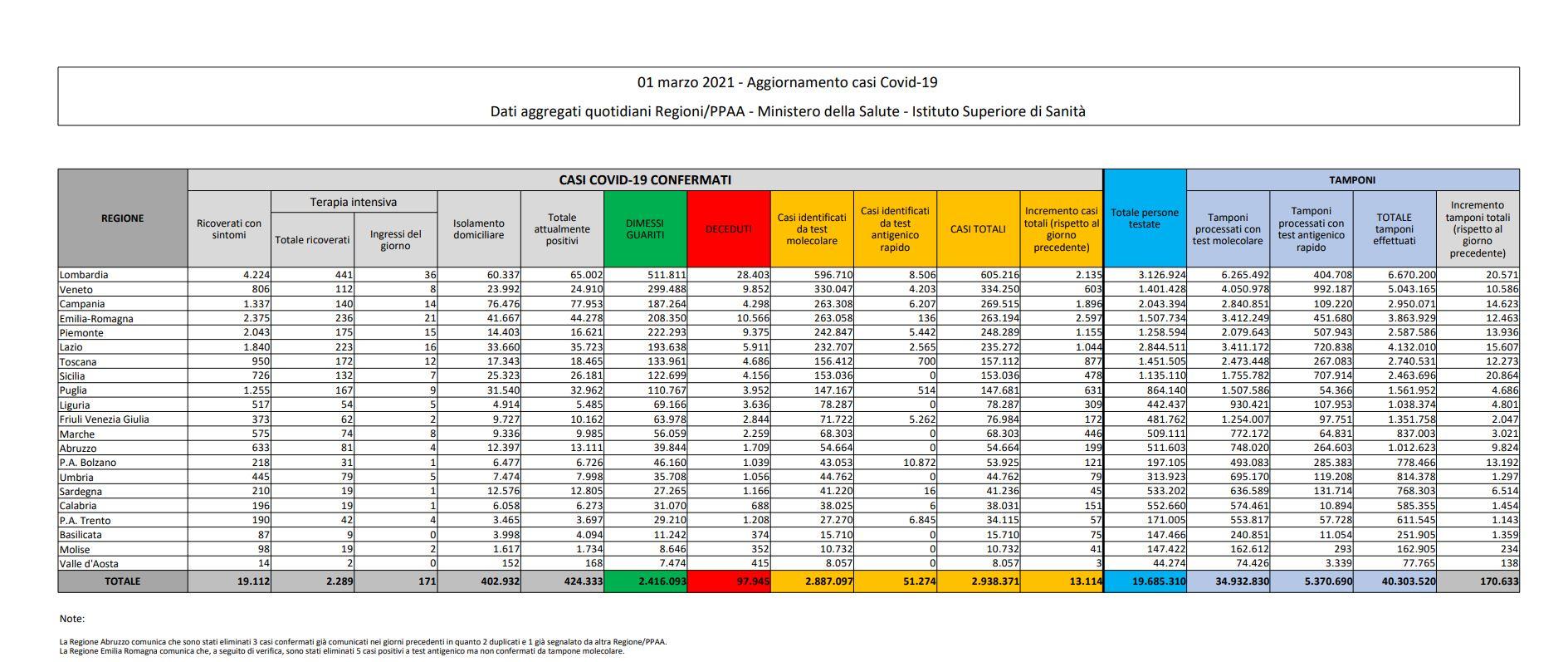 tabella bilancio 1 marzo