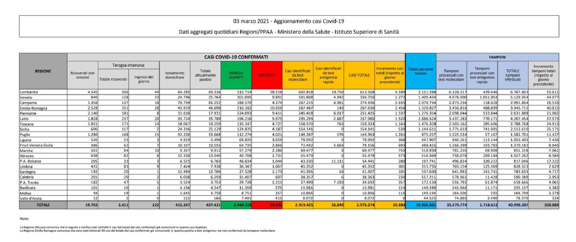tabella bilancio 3 marzo