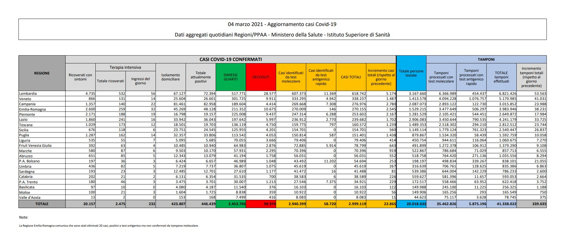tabella bilancio 4 marzo