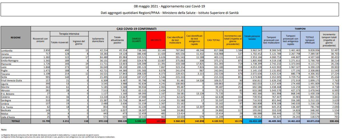 coronavirus tabella 8 maggio