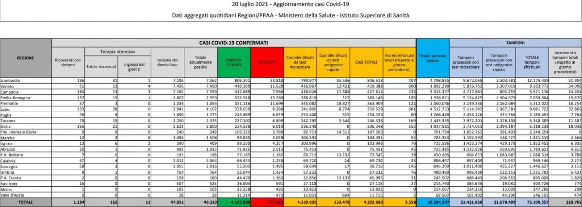 coronavirus bilancio